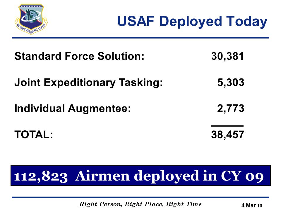 Right Person, Right Place, Right Time USAF Deployed Today Standard Force Solution:30,381 Joint Expeditionary Tasking: 5,303 Individual Augmentee: 2,77