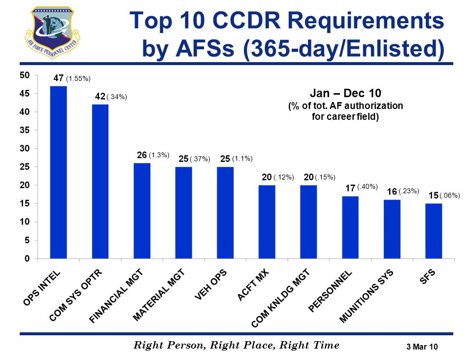 Right Person, Right Place, Right Time Guides to the AEF - TSgts to general officer https://aef.afpc.randolph.af.mil/education.aspx - WG, GP, SQ and flight level CCs/CVs and Command-level leaders - IDOs, UDMs, IPRs, TMFs & Wing/Unit Senior leaders