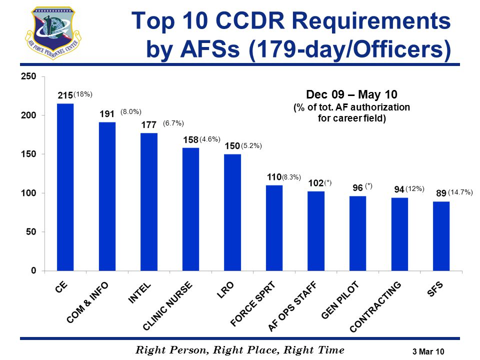 Right Person, Right Place, Right Time (18%) (8.0%) (6.7%) (4.6%) (5.2%) (*) (12%) (14.7%) Top 10 CCDR Requirements by AFSs (179-day/Officers) 3 Mar 10