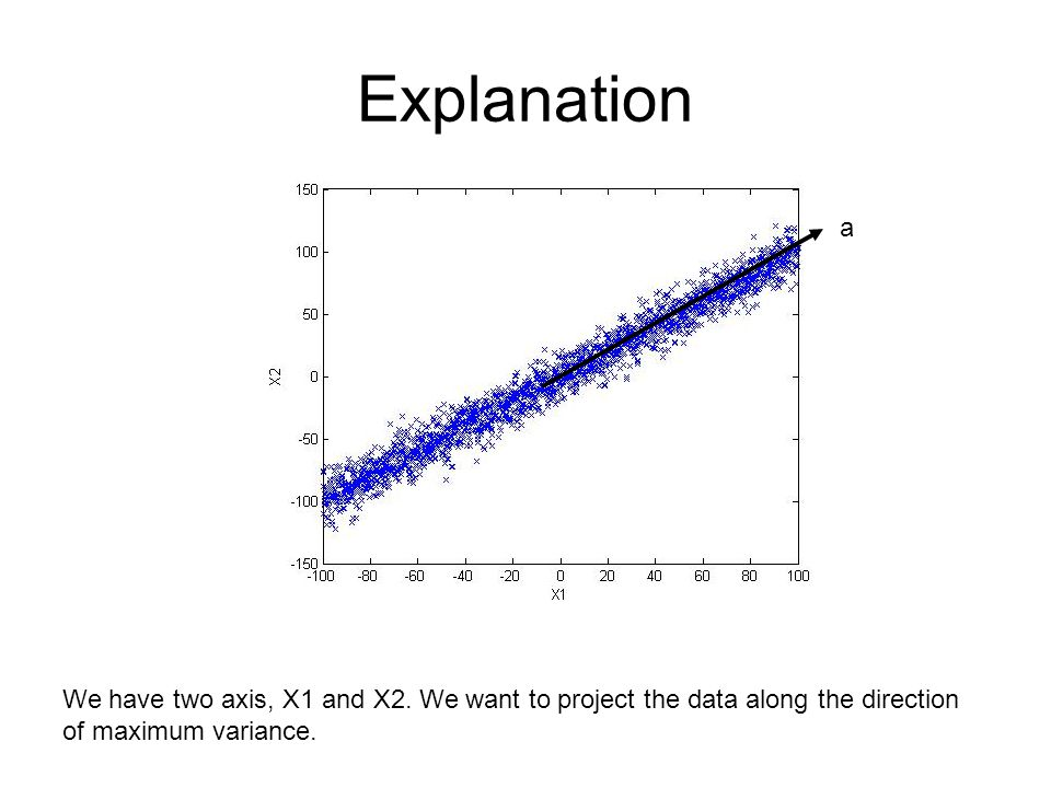 Explanation We have two axis, X1 and X2. We want to project the data along the direction of maximum variance. a