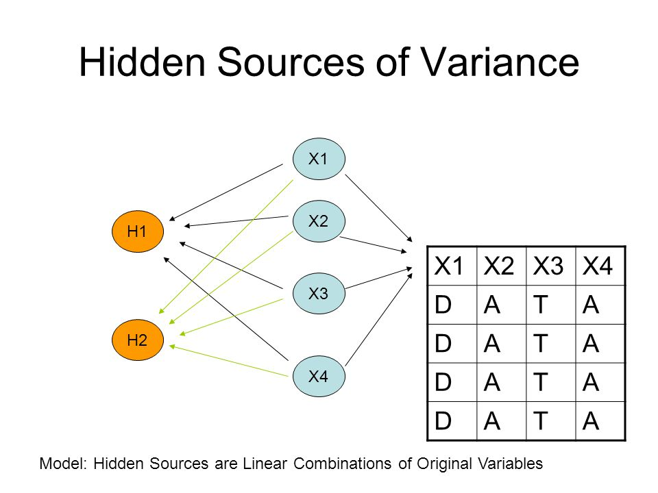 Hidden Sources If the information that the known variables provided was different then the covariance matrix between the variables should be a diagonal matrix – i.e, the non-zero entries only appear on the diagonal.