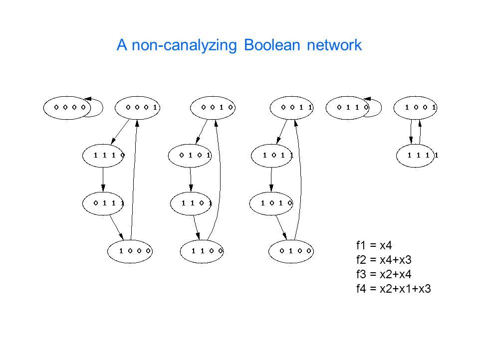 A non-canalyzing Boolean network f1 = x4 f2 = x4+x3 f3 = x2+x4 f4 = x2+x1+x3