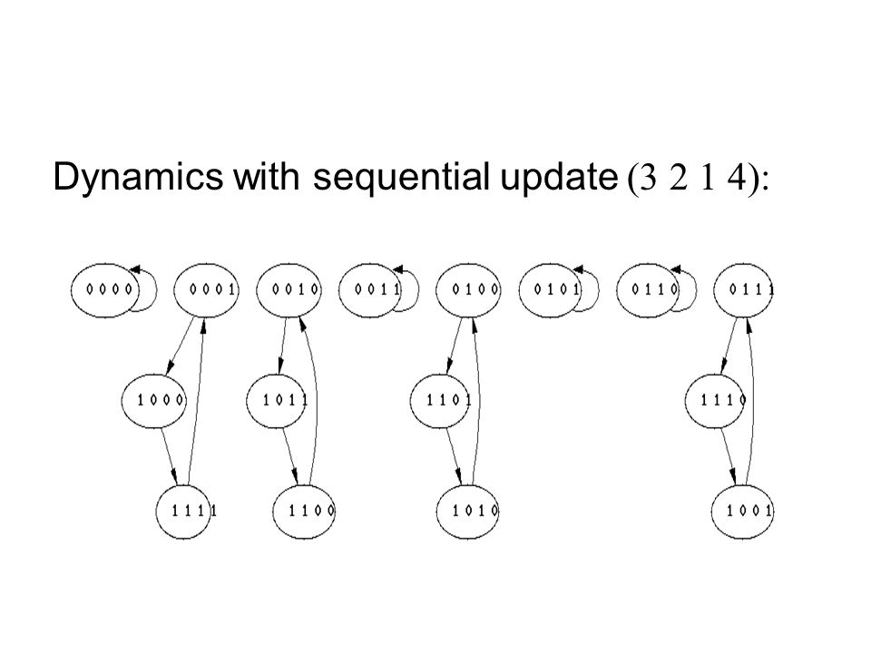 Dynamics with sequential update (3 2 1 4):