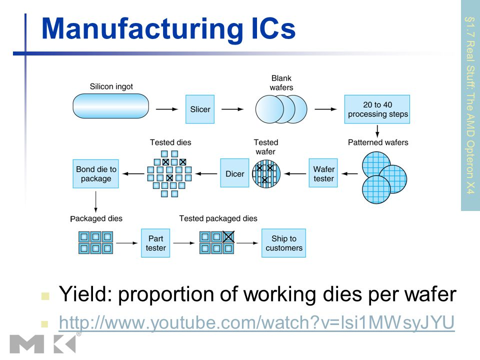 Manufacturing ICs Yield: proportion of working dies per wafer http://www.youtube.com/watch?v=lsi1MWsyJYU §1.7 Real Stuff: The AMD Opteron X4