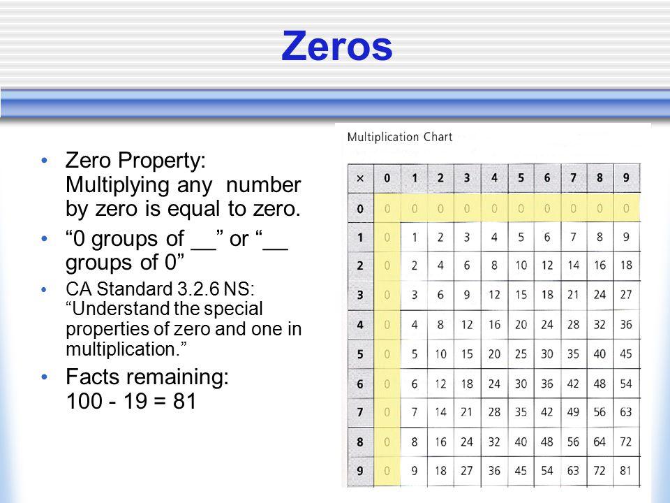 Zeros Zero Property: Multiplying any number by zero is equal to zero.
