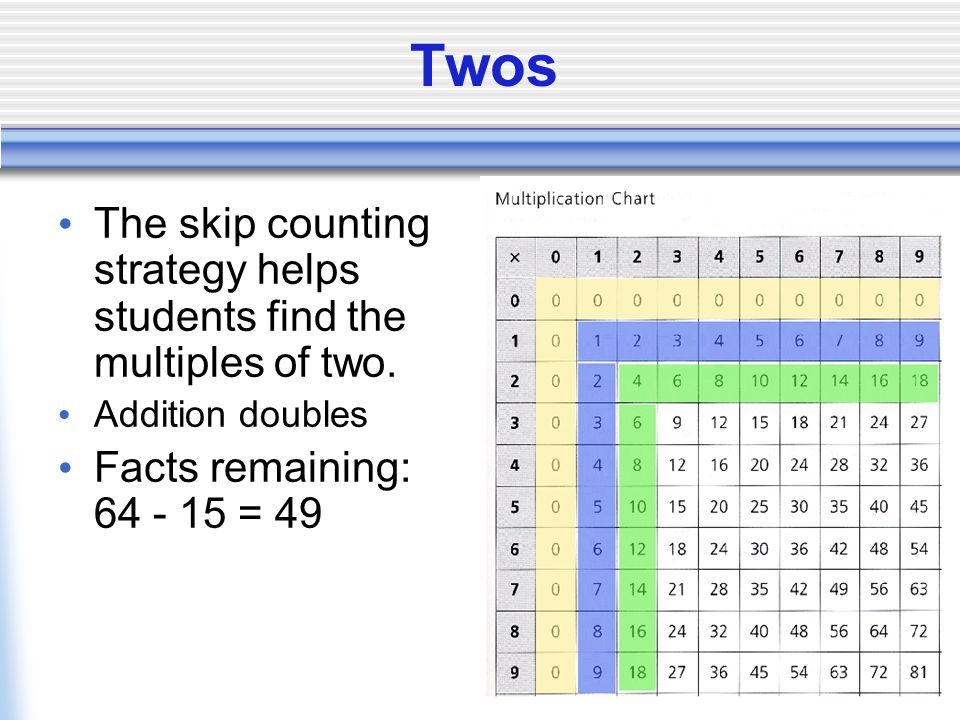 Twos The skip counting strategy helps students find the multiples of two.