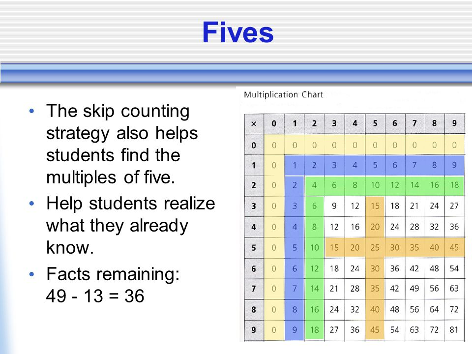 Fives The skip counting strategy also helps students find the multiples of five.