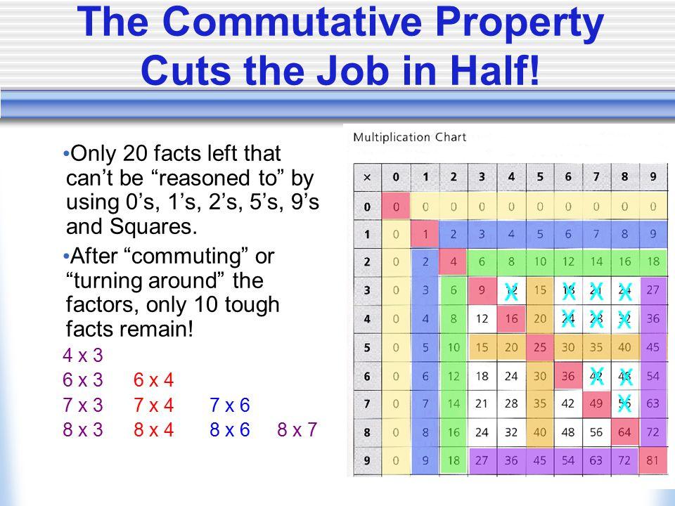 The Commutative Property Cuts the Job in Half.