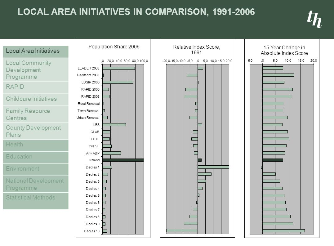 LOCAL AREA INITIATIVES IN COMPARISON, 1991-2006 Local Area Initiatives Local Community Development Programme RAPID Childcare Initiatives Family Resource Centres County Development Plans Health Education Environment National Development Programme Statistical Methods
