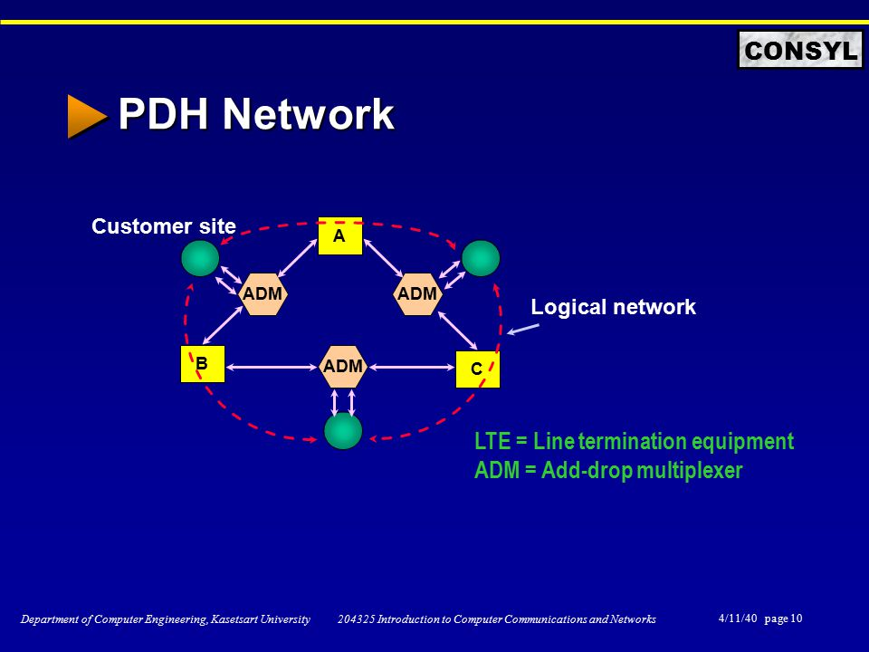 4/11/40 page 10 Department of Computer Engineering, Kasetsart University 204325 Introduction to Computer Communications and Networks CONSYL PDH Network A B C ADM Customer site Logical network LTE = Line termination equipment ADM = Add-drop multiplexer