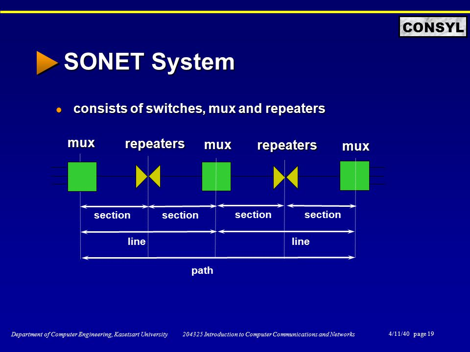 4/11/40 page 19 Department of Computer Engineering, Kasetsart University 204325 Introduction to Computer Communications and Networks CONSYL SONET System consists of switches, mux and repeaters consists of switches, mux and repeaters section line path mux repeaters repeaters mux mux