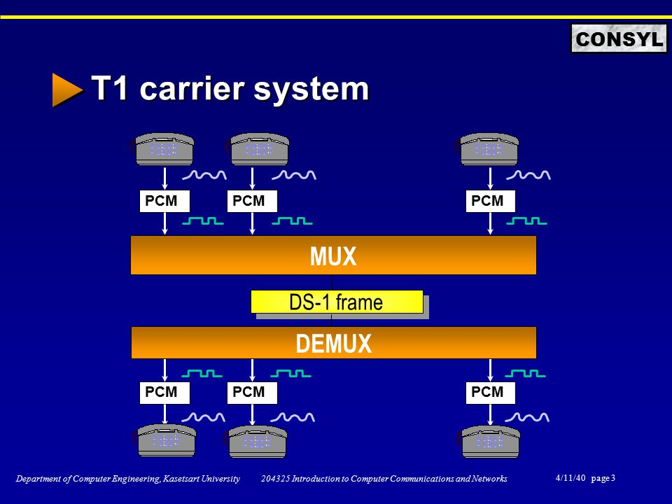 4/11/40 page 3 Department of Computer Engineering, Kasetsart University 204325 Introduction to Computer Communications and Networks CONSYL T1 carrier system PCM MUX DEMUX DS-1 frame