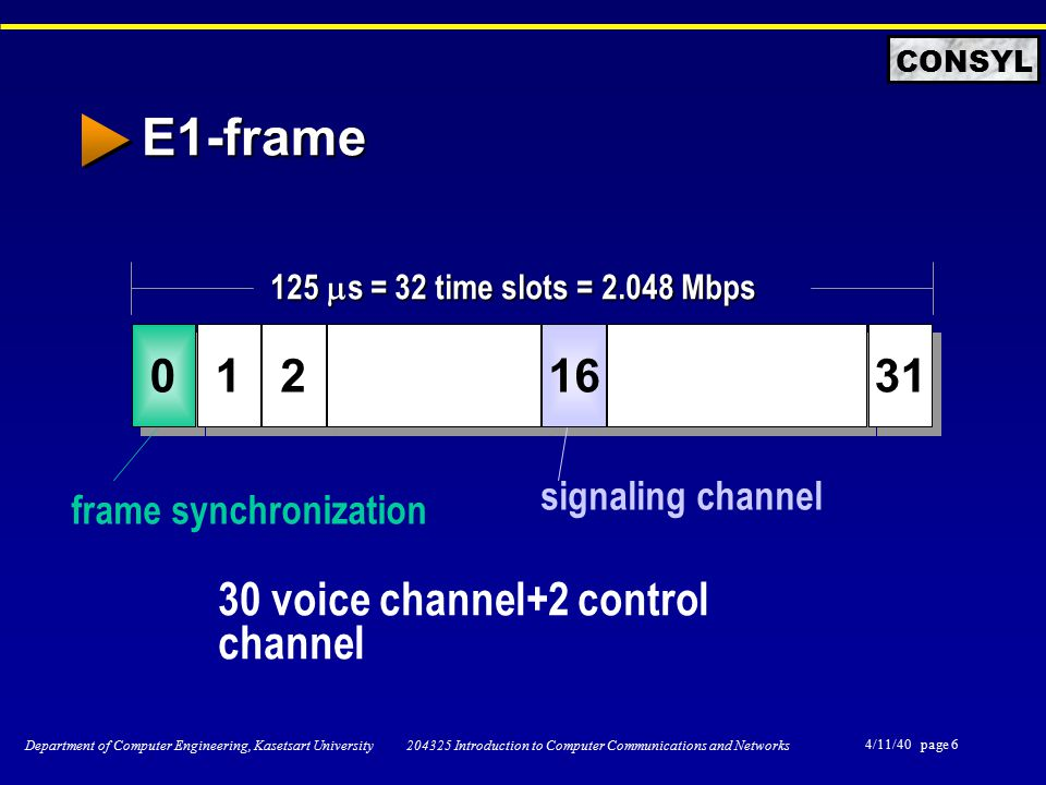 4/11/40 page 6 Department of Computer Engineering, Kasetsart University 204325 Introduction to Computer Communications and Networks CONSYL E1-frame 0 0 1 1 2 2 16 31 125  s = 32 time slots = 2.048 Mbps frame synchronization signaling channel 30 voice channel+2 control channel