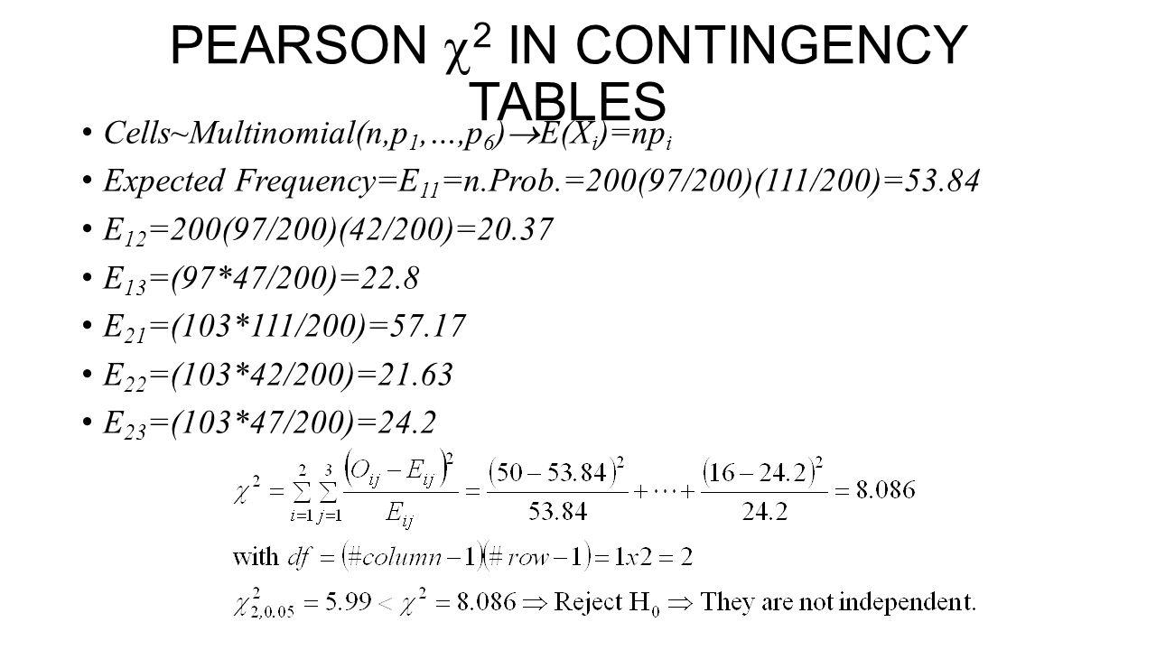PEARSON  2 IN CONTINGENCY TABLES Cells~Multinomial(n,p 1,…,p 6 )  E(X i )=np i Expected Frequency=E 11 =n.Prob.=200(97/200)(111/200)=53.84 E 12 =200(97/200)(42/200)=20.37 E 13 =(97*47/200)=22.8 E 21 =(103*111/200)=57.17 E 22 =(103*42/200)=21.63 E 23 =(103*47/200)=24.2