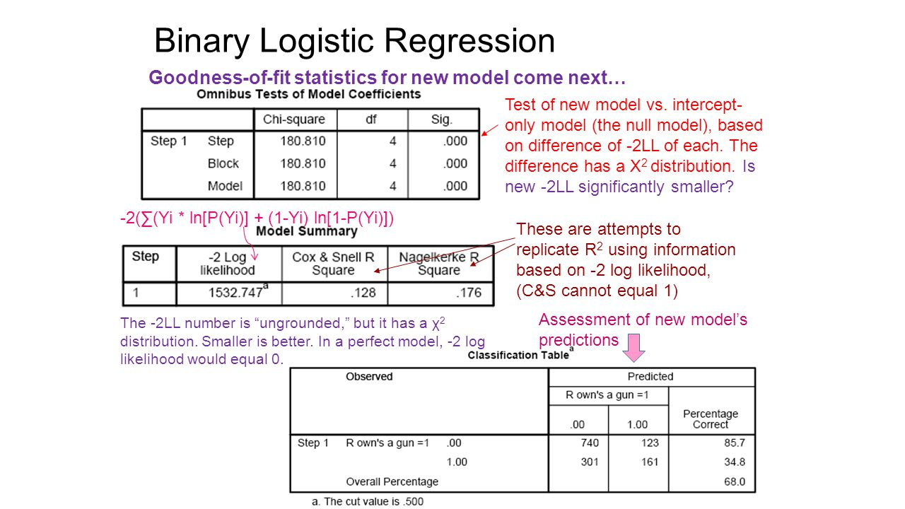 Binary Logistic Regression Goodness-of-fit statistics for new model come next… Test of new model vs.