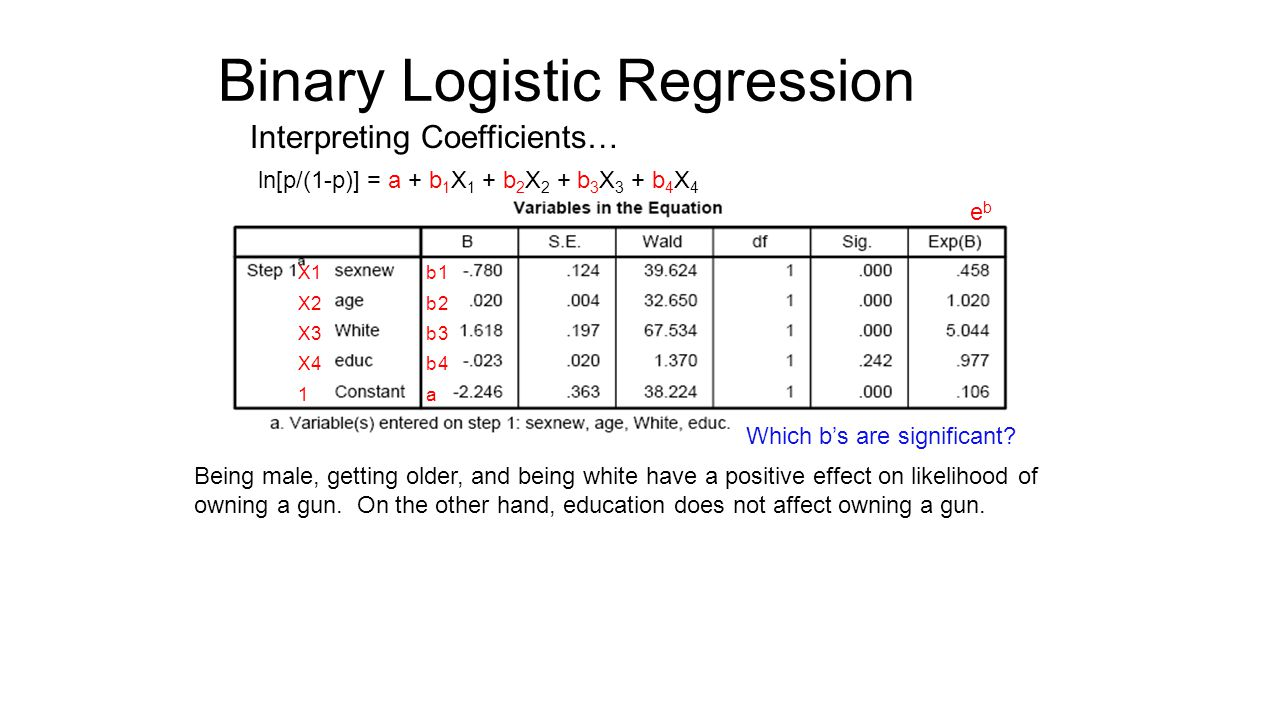 Binary Logistic Regression Interpreting Coefficients… ln[p/(1-p)] = a + b 1 X 1 + b 2 X 2 + b 3 X 3 + b 4 X 4 b1 b2 b3 b4 a Being male, getting older, and being white have a positive effect on likelihood of owning a gun.