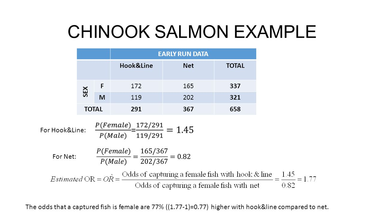 CHINOOK SALMON EXAMPLE EARLY RUN DATA Hook&LineNetTOTAL SEX F172165337 M119202321 TOTAL291367658 For Hook&Line: For Net: The odds that a captured fish is female are 77% ((1.77-1)=0.77) higher with hook&line compared to net.