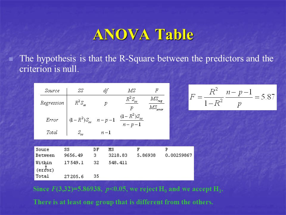 ANOVA Table The hypothesis is that the R-Square between the predictors and the criterion is null.