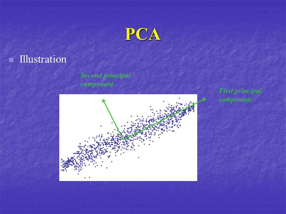 PCA Illustration First principal component Second principal component