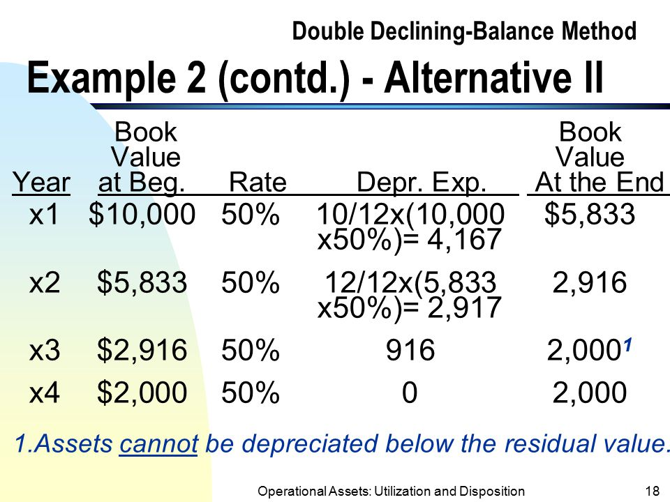 Operational Assets: Utilization and Disposition17 Double Declining-Balance Method Example 2 (contd.) - Alternative I Annual Depr. Using the Recognized