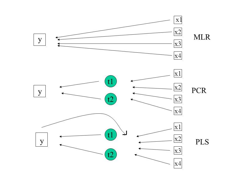 x4 x1 x2 x3 x4 x2 x3 x1 x2 x4 x3 y y y t1 t2 MLR PCR PLS x1 t1 t2