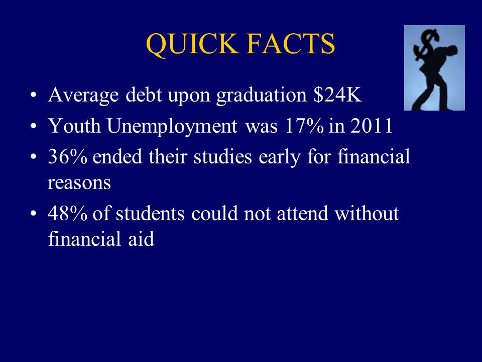 QUICK FACTS Average debt upon graduation $24K Youth Unemployment was 17% in 2011 36% ended their studies early for financial reasons 48% of students could not attend without financial aid