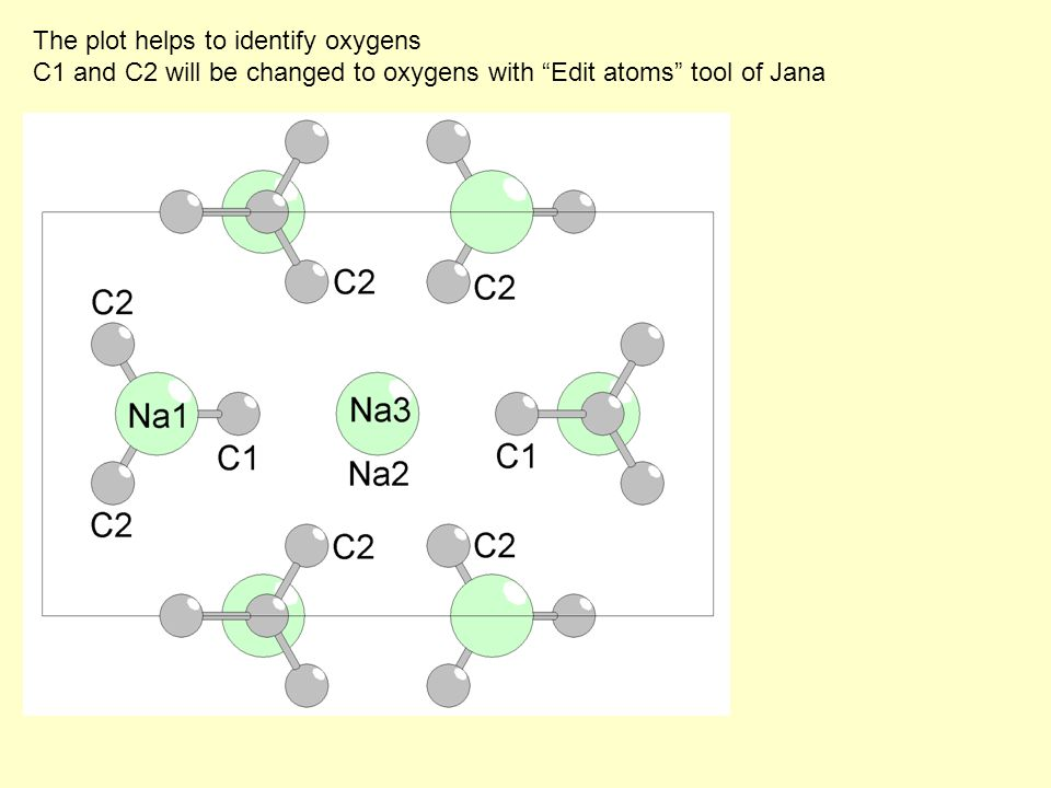 """The plot helps to identify oxygens C1 and C2 will be changed to oxygens with """"Edit atoms"""" tool of Jana"""