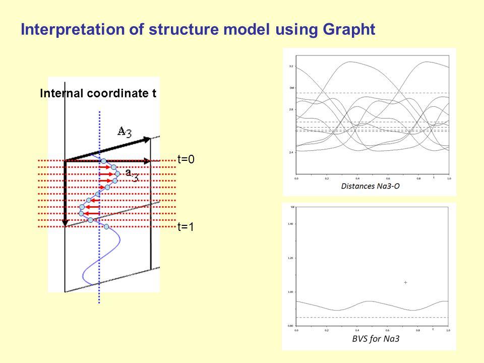 Interpretation of structure model using Grapht t=0 t=1 Internal coordinate t