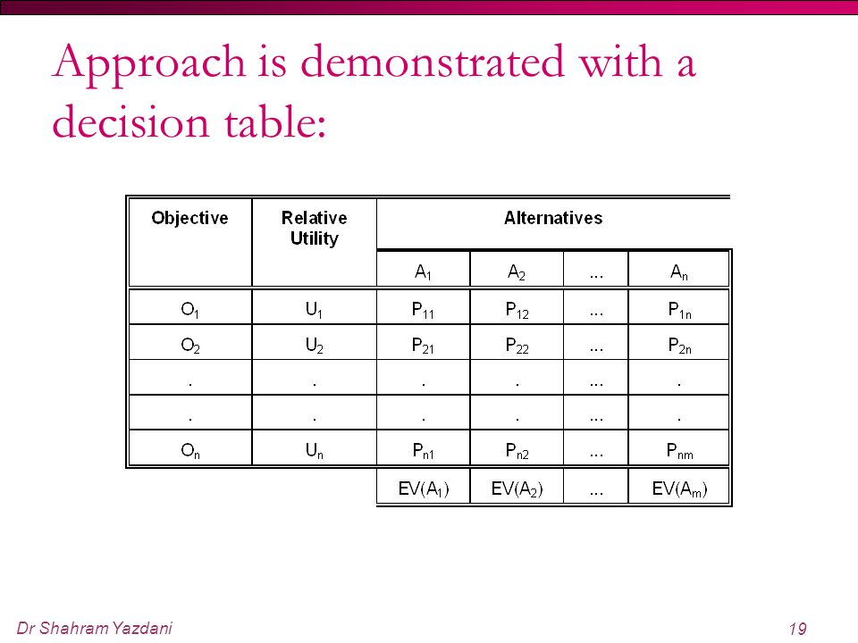Dr Shahram Yazdani 19 Approach is demonstrated with a decision table:
