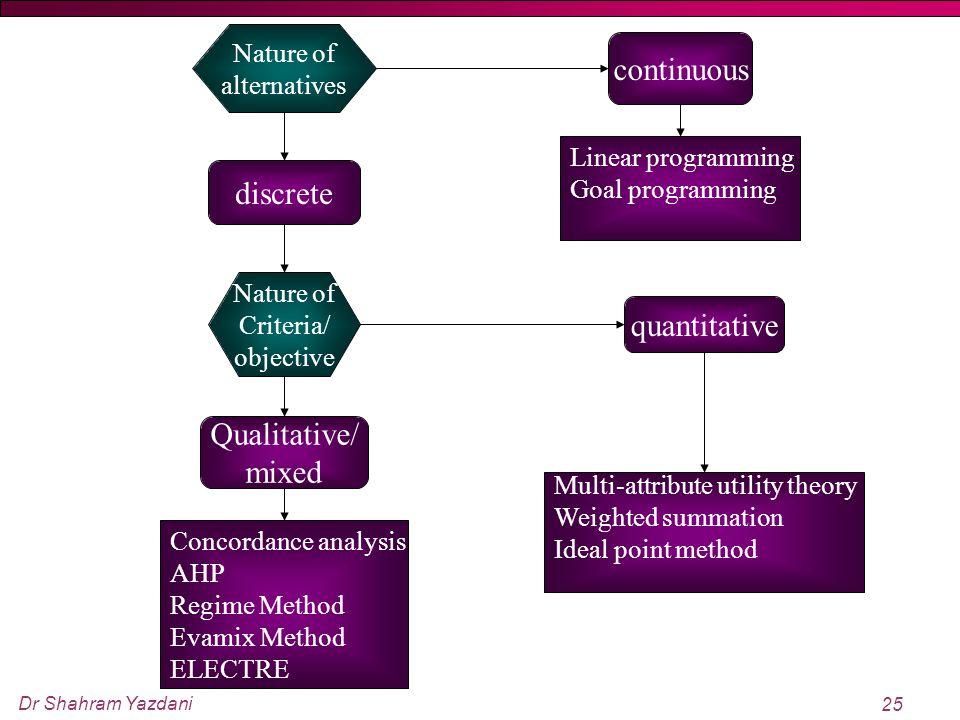 Dr Shahram Yazdani 25 Nature of alternatives Nature of Criteria/ objective Concordance analysis AHP Regime Method Evamix Method ELECTRE continuous dis