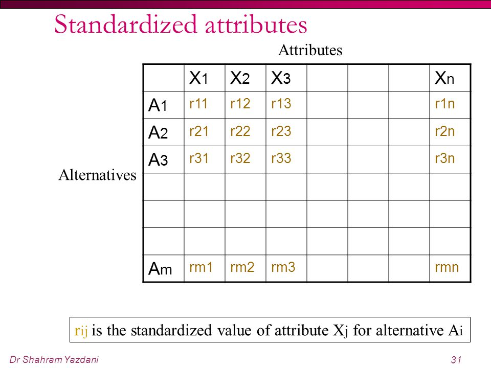 Dr Shahram Yazdani 31 Standardized attributes X1X1 X2X2 X3X3 XnXn A1A1 r 11 r 12 r 13 r 1n A2A2 r 21 r 22 r 23 r 2n A3A3 r 31 r 32 r 33 r 3n AmAm r m1