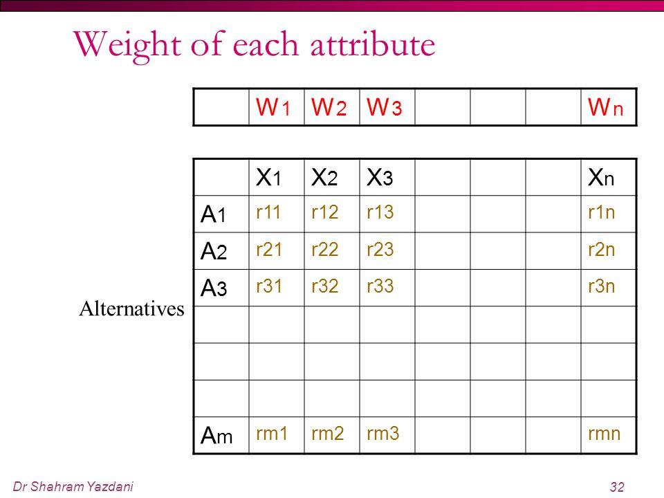 Dr Shahram Yazdani 32 Weight of each attribute X1X1 X2X2 X3X3 XnXn A1A1 r 11 r 12 r 13 r 1n A2A2 r 21 r 22 r 23 r 2n A3A3 r 31 r 32 r 33 r 3n AmAm r m