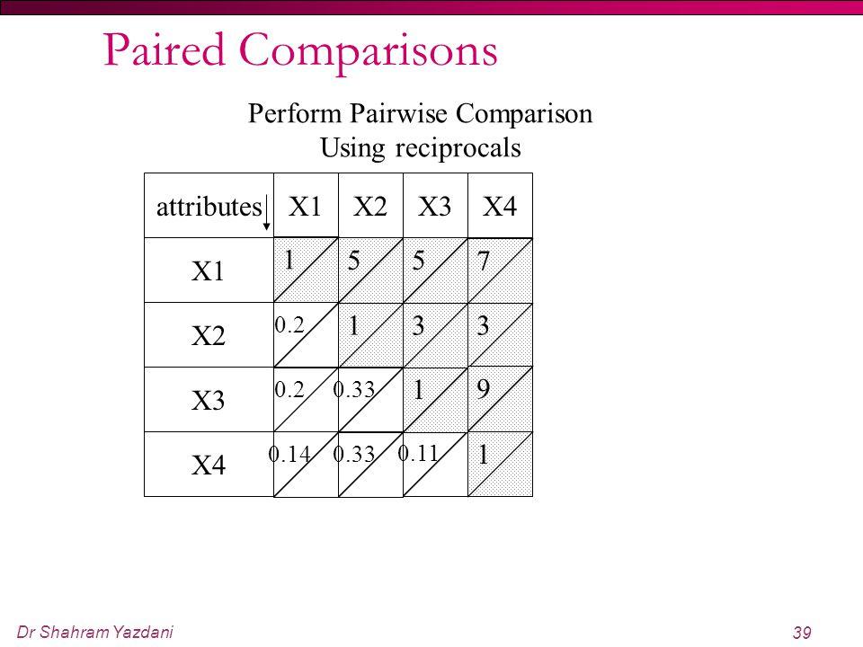 Dr Shahram Yazdani 39 Paired Comparisons 1 55 7 3 9 1 0.11 0.330.14 1 31 0.2 0.33 0.2 X4X3X2X1 X4 X3 X2 X1 attributes Perform Pairwise Comparison Usin
