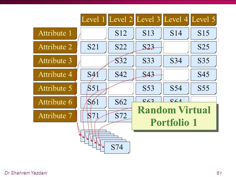 Dr Shahram Yazdani 61 Attribute 1 Attribute 2 Attribute 3 Attribute 4 Attribute 5 Attribute 6 Attribute 7 Level 1Level 2Level 3Level 4Level 5 S11S12S1