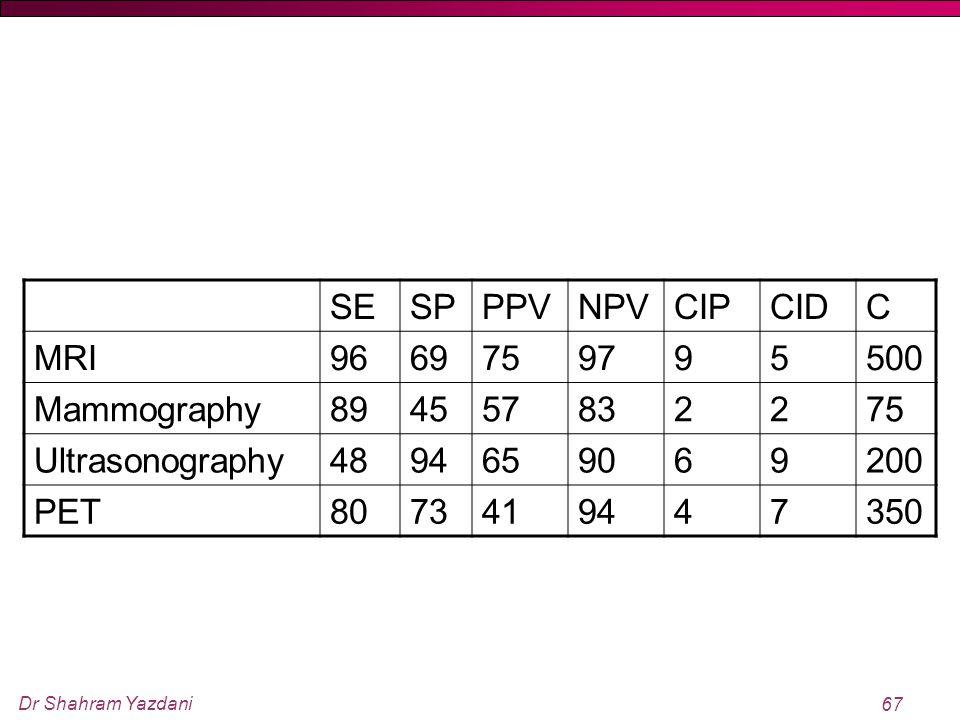 Dr Shahram Yazdani 67 SESPPPVNPVCIPCIDC MRI9669759795500 Mammography894557832275 Ultrasonography4894659069200 PET8073419447350