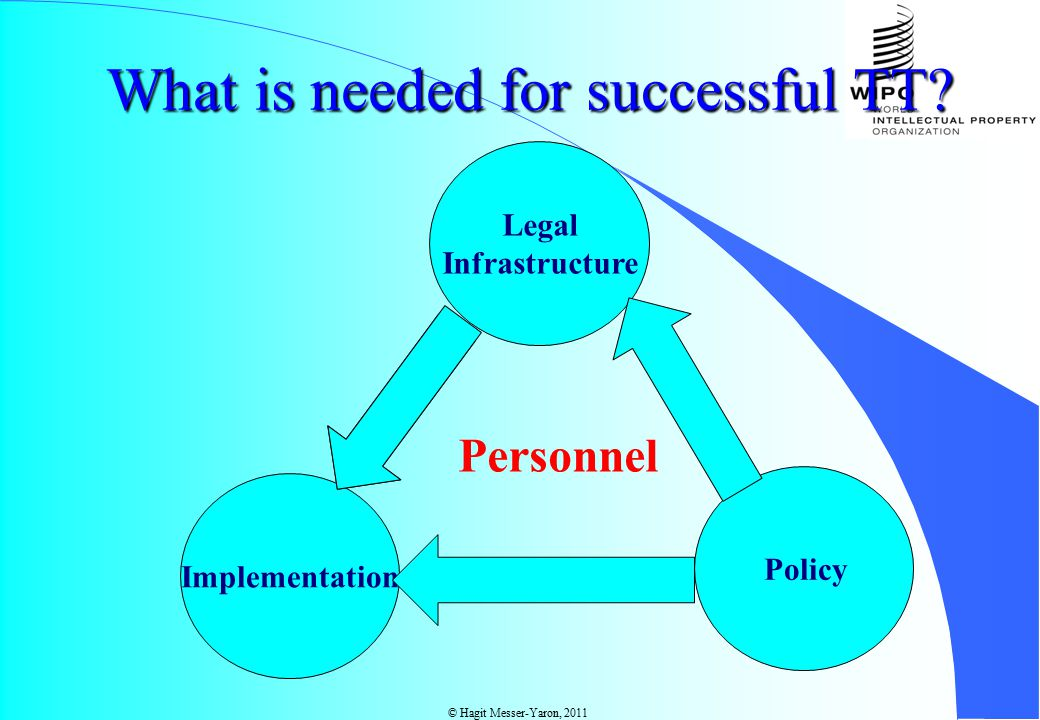 Legal Infrastructure Policy Implementation Personnel What is needed for successful TT