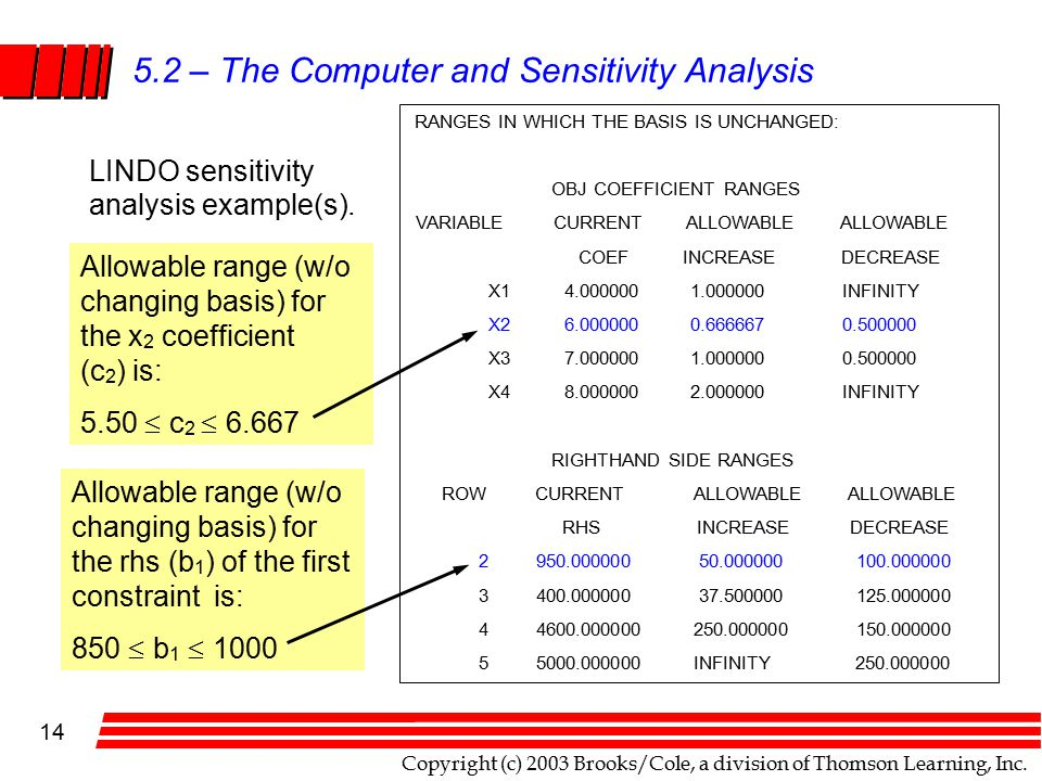 Copyright (c) 2003 Brooks/Cole, a division of Thomson Learning, Inc. 14 5.2 – The Computer and Sensitivity Analysis RANGES IN WHICH THE BASIS IS UNCHA