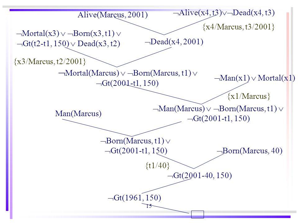15 Alive(Marcus, 2001)  Alive(x4, t3)  Dead(x4, t3)  Dead(x4, 2001) {x4/Marcus, t3/2001}  Mortal(x3)   Born(x3, t1)   Gt(t2-t1, 150)  Dead(x3, t2)  Mortal(Marcus)   Born(Marcus, t1)   Gt(2001-t1, 150)  Man(x1)  Mortal(x1)  Man(Marcus)   Born(Marcus, t1)   Gt(2001-t1, 150) Man(Marcus)  Born(Marcus, t1)   Gt(2001-t1, 150)  Born(Marcus, 40)  Gt(2001-40, 150)  Gt(1961, 150) {x3/Marcus, t2/2001} {x1/Marcus} {t1/40}