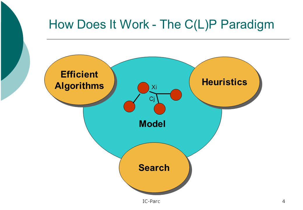IC-Parc4 How Does It Work - The C(L)P Paradigm Model Heuristics Search Efficient Algorithms Efficient Algorithms Xi Cj