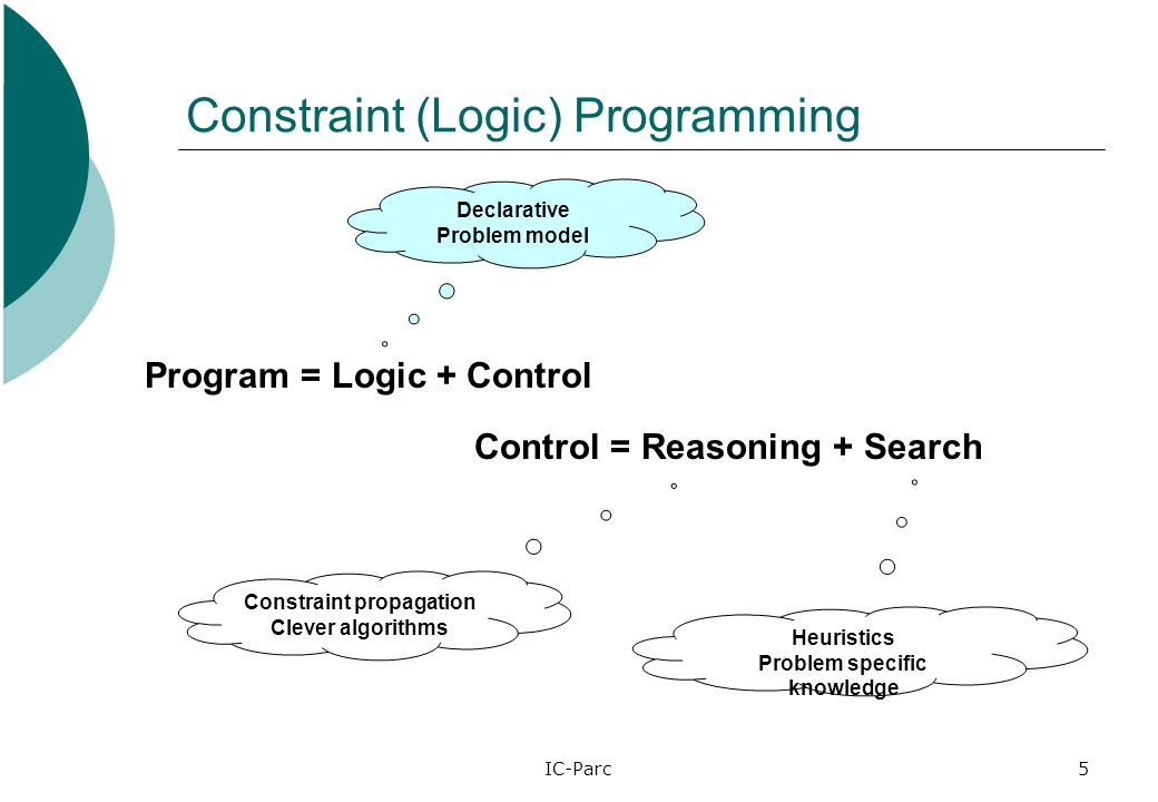 IC-Parc5 Constraint (Logic) Programming Program = Logic + Control Control = Reasoning + Search Declarative Problem model Constraint propagation Clever algorithms Heuristics Problem specific knowledge