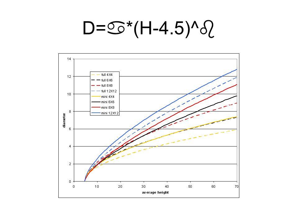 D=  *(H-4.5)^ 
