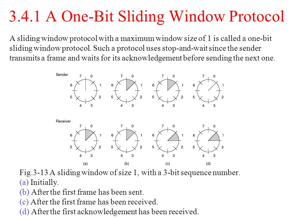 3.4.1 A One-Bit Sliding Window Protocol Fig.3-13 A sliding window of size 1, with a 3-bit sequence number. (a) Initially. (b) After the first frame ha