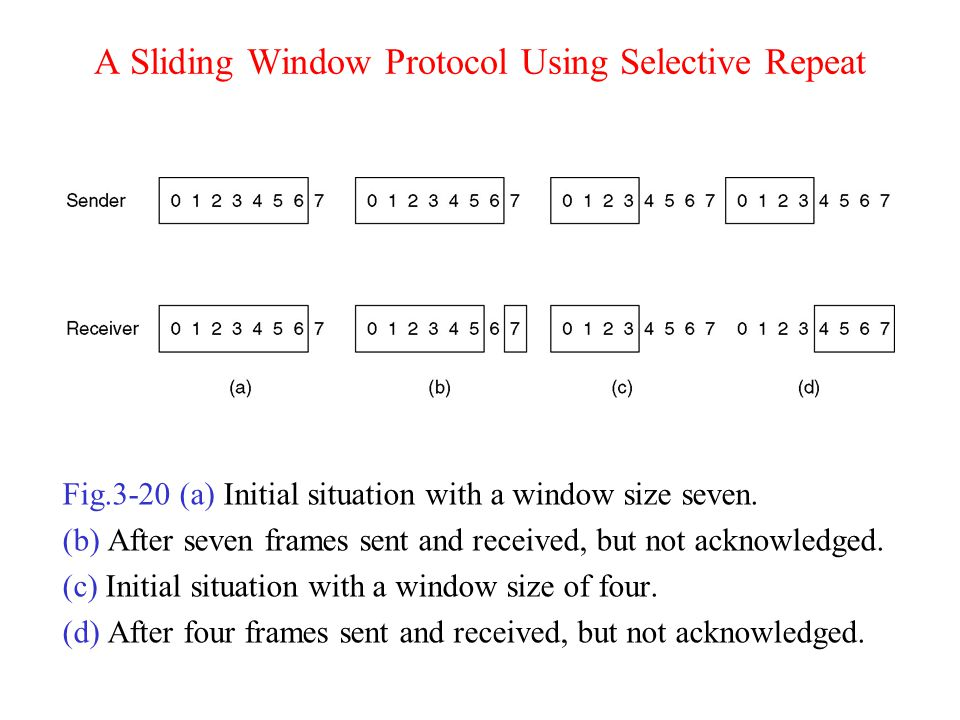 A Sliding Window Protocol Using Selective Repeat Fig.3-20 (a) Initial situation with a window size seven. (b) After seven frames sent and received, bu