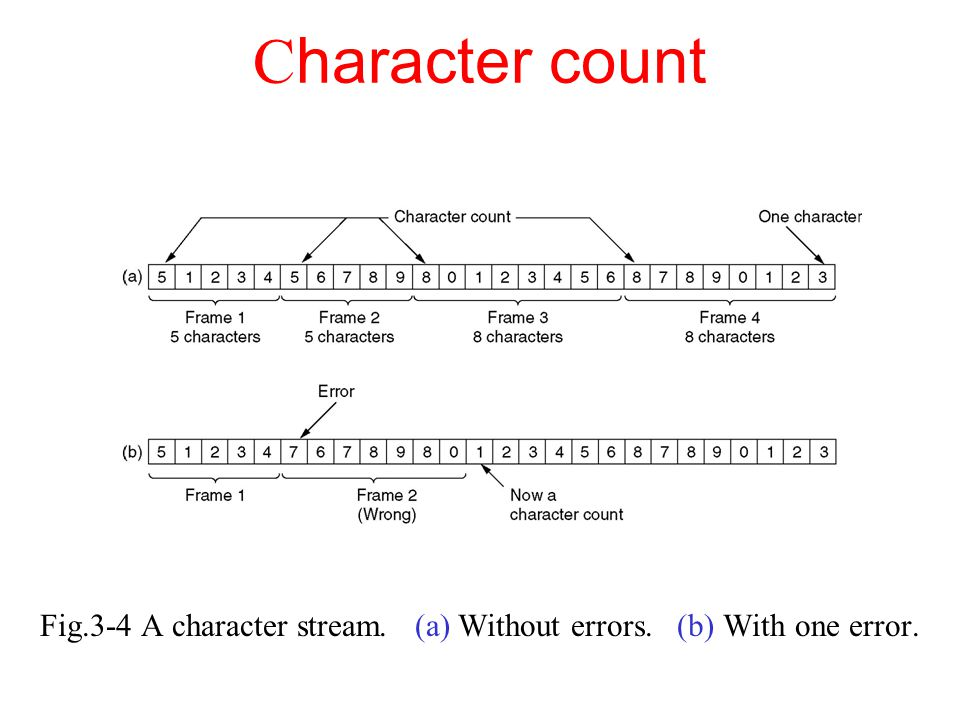 CRC The algorithm for computing the checksum is as follows: 1.