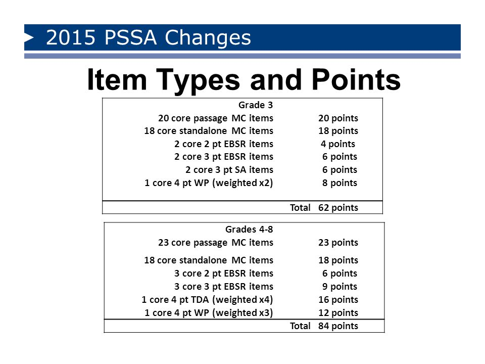 2015 PSSA Changes Item Types and Points Grade 3 20 core passage MC items 20 points 18 core standalone MC items 2 core 2 pt EBSR items 18 points 4 points 2 core 3 pt EBSR items 6 points 2 core 3 pt SA items 6 points 1 core 4 pt WP (weighted x2) 8 points Total62 points Grades 4-8 23 core passage MC items 23 points 18 core standalone MC items 18 points 3 core 2 pt EBSR items 6 points 3 core 3 pt EBSR items 9 points 1 core 4 pt TDA (weighted x4) 16 points 1 core 4 pt WP (weighted x3) 12 points Total84 points