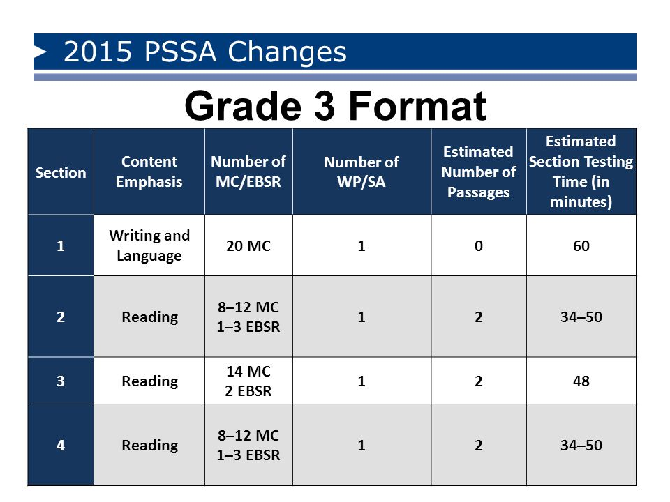 2015 PSSA Changes Grade 3 Format Section Content Emphasis Number of MC/EBSR Number of WP/SA Estimated Number of Passages Estimated Section Testing Tim