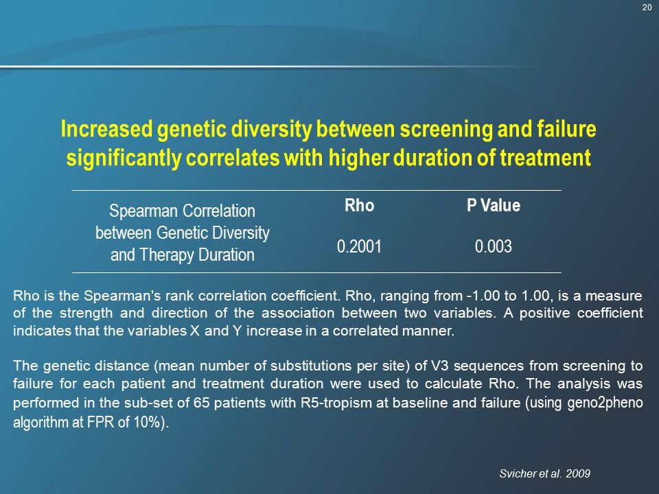20 Increased genetic diversity between screening and failure significantly correlates with higher duration of treatment Spearman Correlation between G