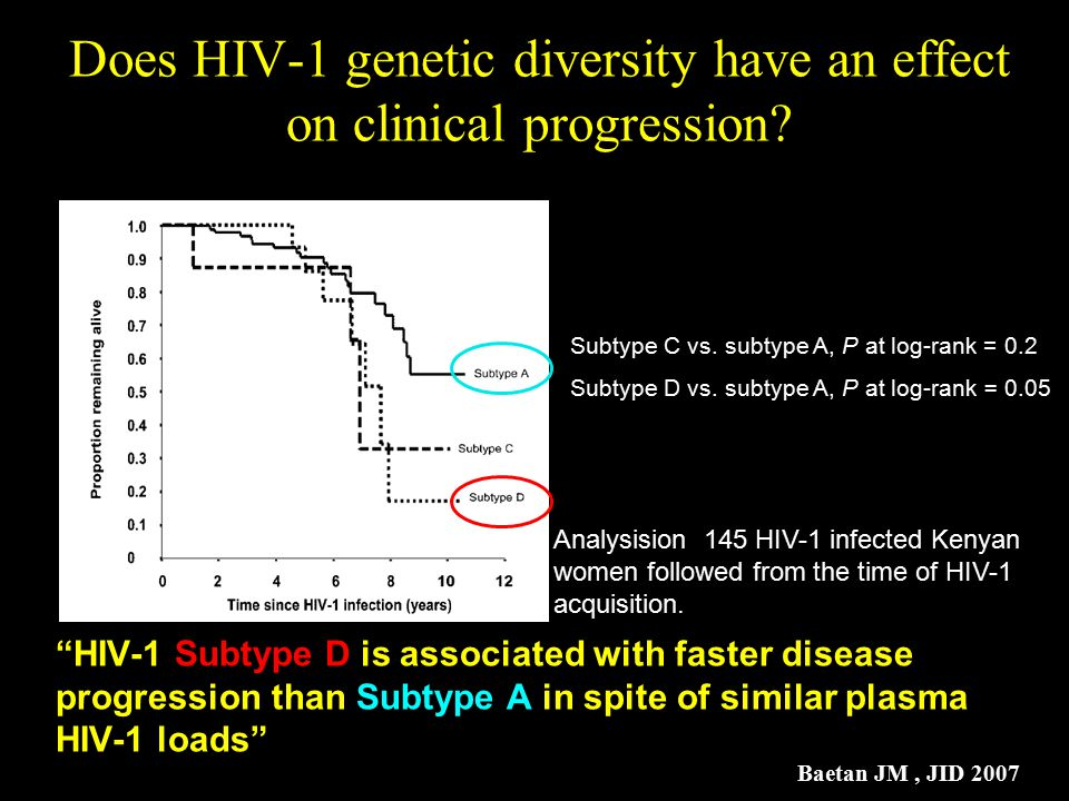 """Does HIV-1 genetic diversity have an effect on clinical progression? """"HIV-1 Subtype D is associated with faster disease progression than Subtype A in"""