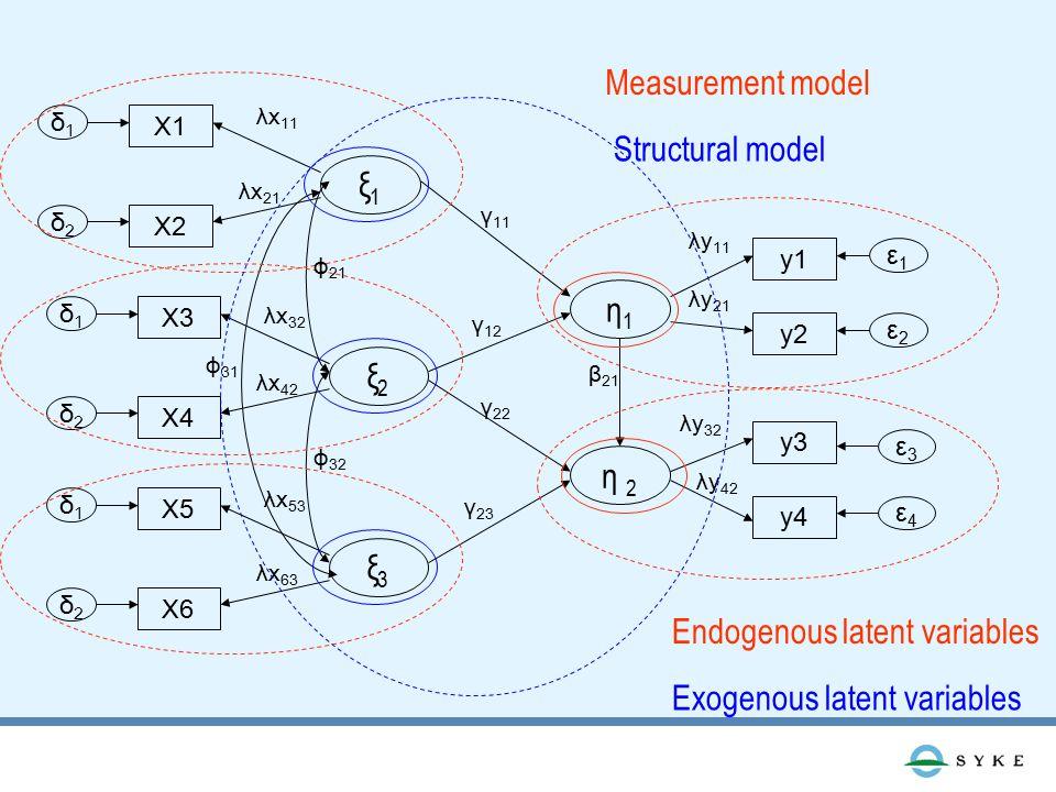 ξ1ξ1 X1 X2 δ1δ1 δ2δ2 λx 11 λx 21 ξ2ξ2 X3 X4 δ1δ1 δ2δ2 λx 32 λx 42 ξ3ξ3 X5 X6 δ1δ1 δ2δ2 λx 53 λx 63 η1η1 η 2 y1 y2 y3 y4 ε1ε1 ε2ε2 ε3ε3 ε4ε4 λy 11 λy 21 λy 32 λy 42 Measurement model Structural model β 21 γ 11 γ 12 γ 22 γ 23 ϕ 21 ϕ 32 ϕ 31 Endogenous latent variables Exogenous latent variables