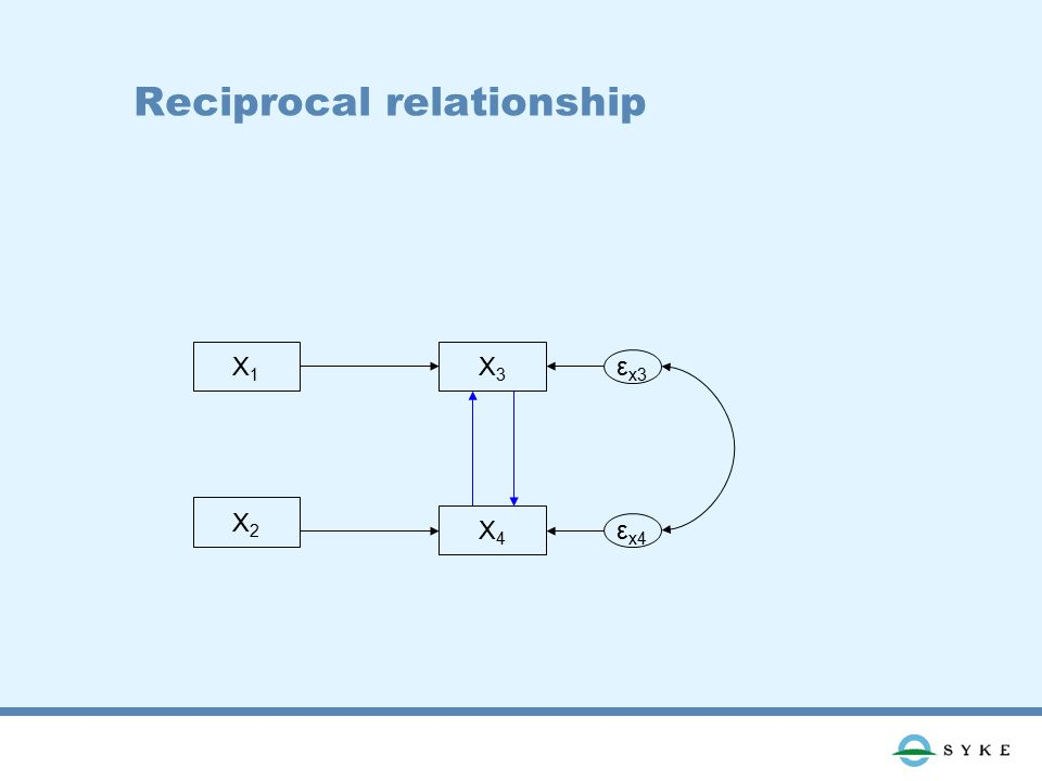 Reciprocal relationship X1X1 X2X2 X3X3 X4X4 ε x3 ε x4